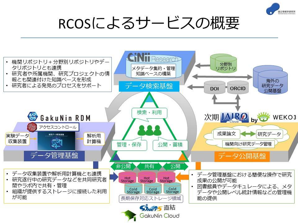 RCOSによるサービスの概要